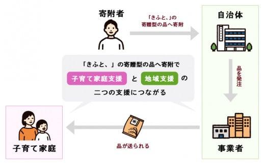 「きふと」寄贈型の品へ寄付のチャート