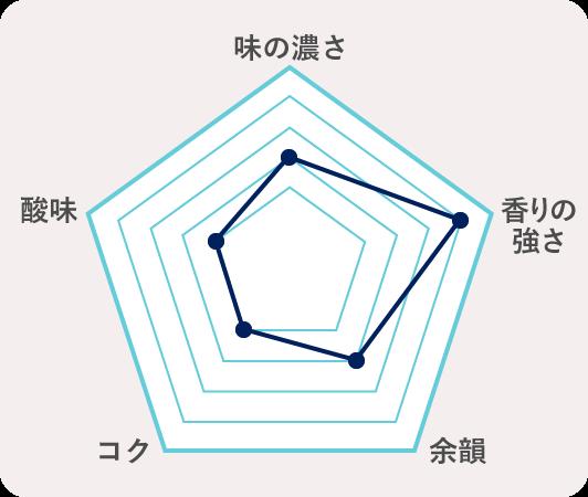 1.青森県弘前市 じょっぱり華想いのチャート