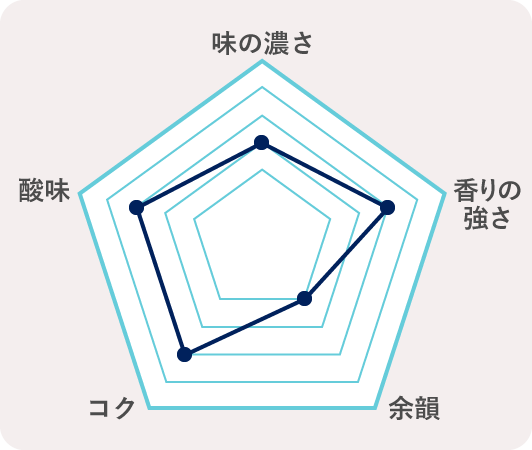 2.埼玉県宮代町 純米吟醸 宮代そだちのチャート
