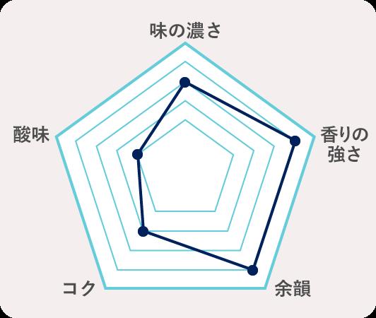 3.滋賀県東近江市 大治郎 純米火入(畑酒造有限会社) のチャート
