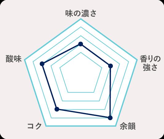 9.山形県最上町 大吟醸このきみ(小屋酒造)  のチャート