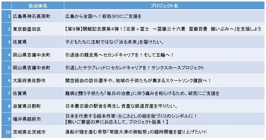 『ガバメントクラウドファンディング』寄附金額ランキング(表)