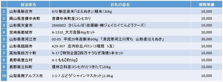 ふるさと納税_お礼の品総合人気ランキング(表)