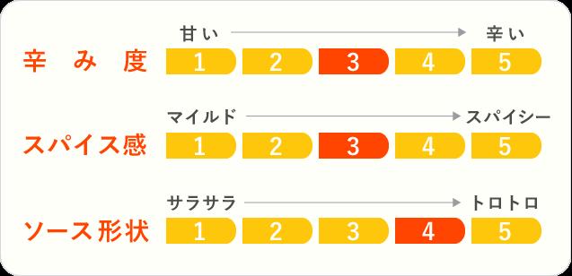 3.酒蔵カレーのチャート