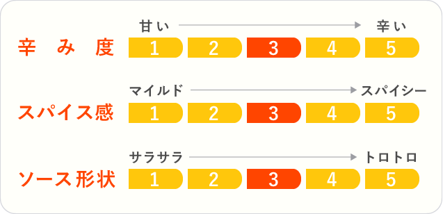 4.麹屋が作る本格甘酒カレー5箱セットのチャート
