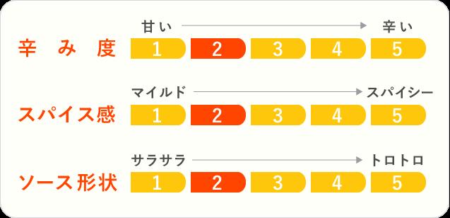 5.高千穂生まれのトマトカレーのチャート