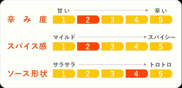 7.飛騨牛ビーフカレーのチャート