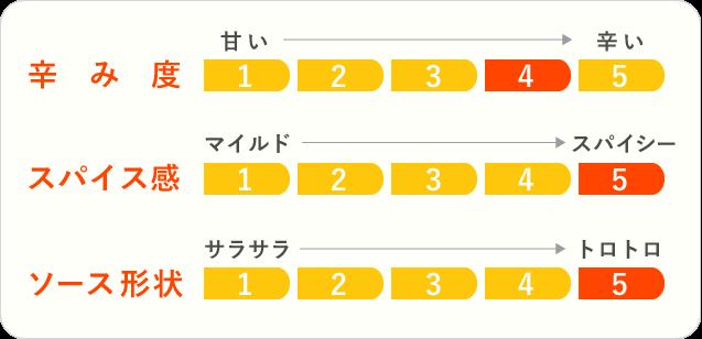 8.大田原牛100% 黒カレーのチャート