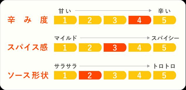 9.遊佐カレーのチャート