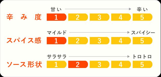 10.牛テールカレーのチャート