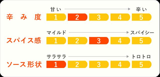 11.伊勢海老カレーのチャート