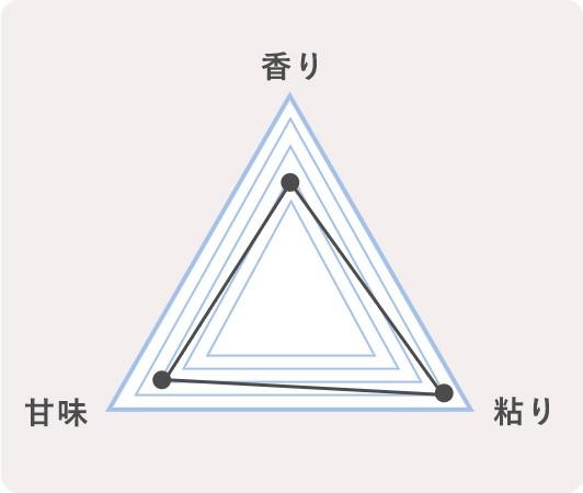 1.山梨県富士吉田市 ミルキークイーンのチャート