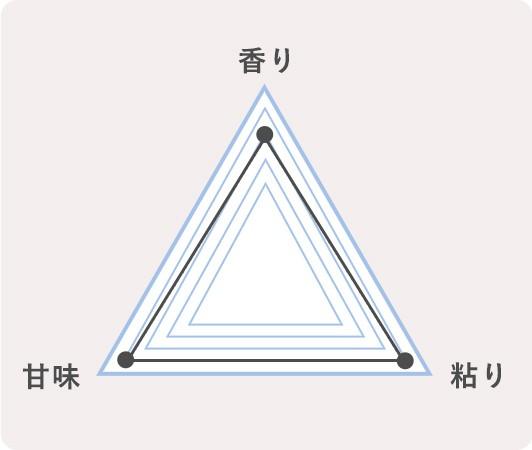 2.新潟県柏崎市 新之助のチャート
