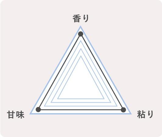 3.新潟県南魚沼市 コシヒカリのチャート