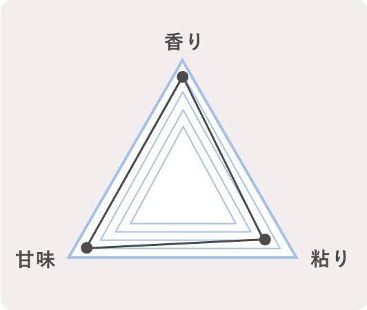 4.島根県奥出雲町 コシヒカリのチャート