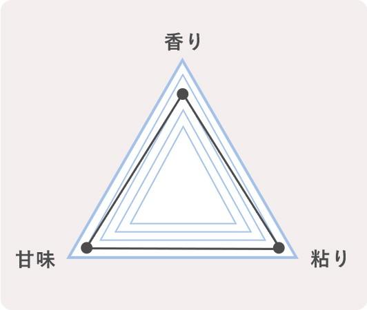 5.兵庫県朝来市 コシヒカリのチャート