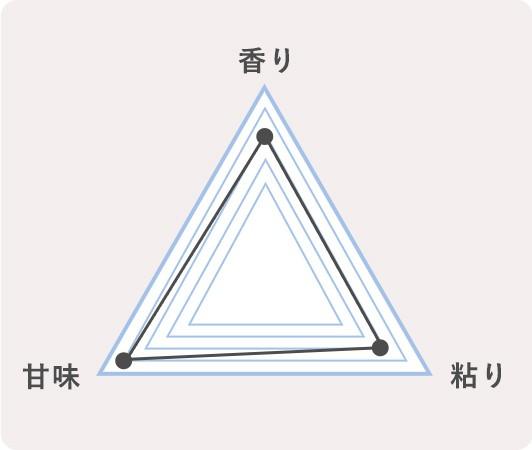 8.鳥取県米子市 きぬむすめのチャート
