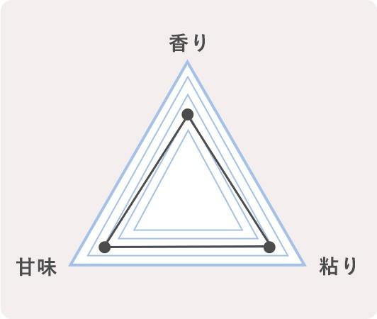 9.宮城県栗原市 ひとめぼれのチャート