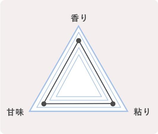 10.山形県最上町 雪若丸のチャート