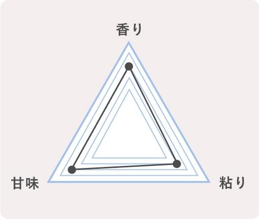 12.秋田県大館市 あきたこまちのチャート