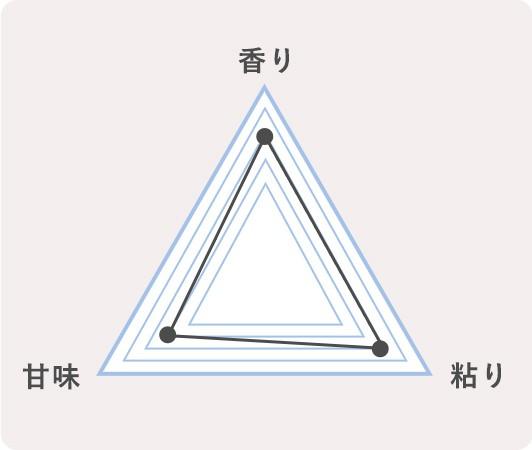 13.福岡県田川市 夢つくしのチャート