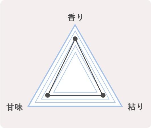 14.鹿児島県志布志市 なつほのかのチャート
