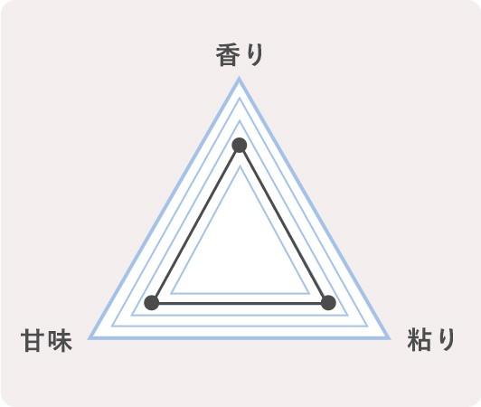 15.北海道沼田町 ななつぼし(ゆめぴりかとのセット)のかのチャート