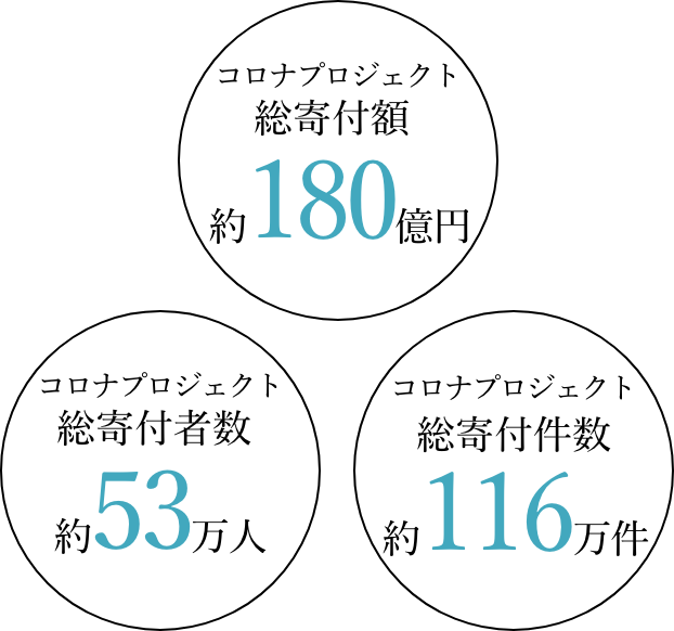 コロナプロジェクト総寄付額約150万円 コロナプロジェクト総寄付者数1,500人 コロナプロジェクト総プロジェクト数100件