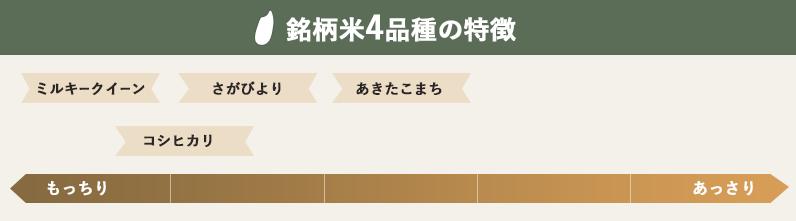 銘柄米4品種の特徴
