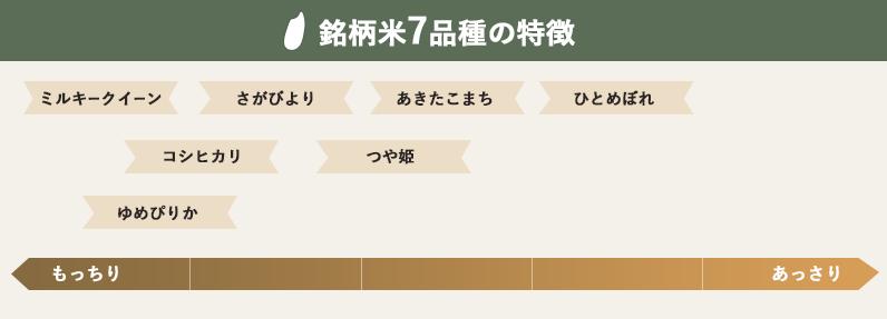 銘柄米7品種の特徴