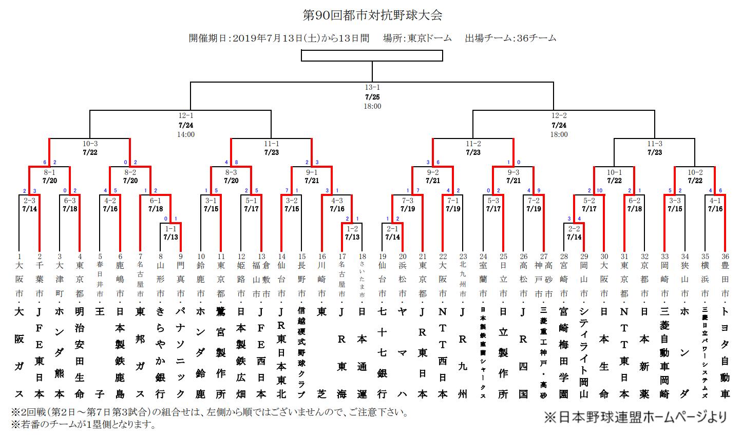 第90回都市対抗野球大会トーナメント表 ※日本野球連盟ホームページより