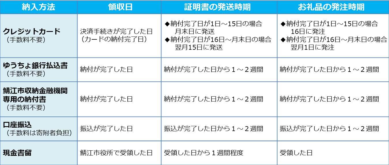 領収証明書の発送時期および領収日、お礼品発注時期