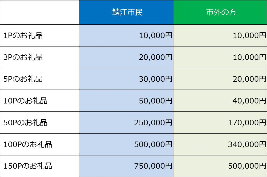 最低寄付金額の一覧表