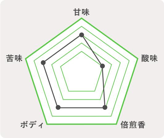 沼津市 サムライサーファーレッドのチャート