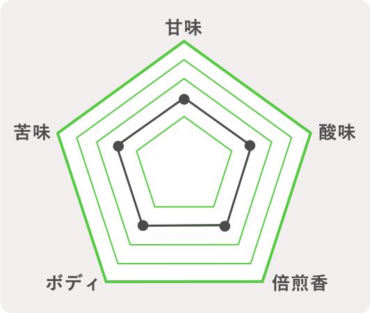佐久市 軽井沢アルトのチャート