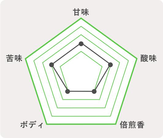 駒ヶ根市 ゴールデンエールのチャート