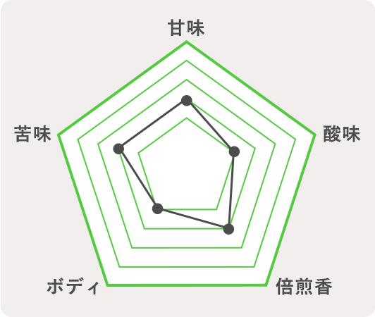 瀬戸内市 ケルシュスタイルのチャート