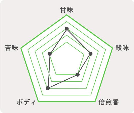 西和賀町 ヴァイツェンのチャート
