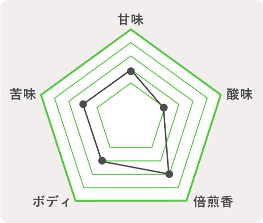 那須町 スコティッシュエール のチャート