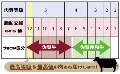 佐賀県上峰町佐賀牛の説明