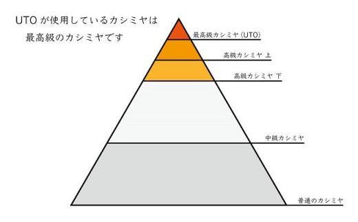 同じカシミヤ100%でも品質には違いがあります。UTOが使用しているカシミヤは最高級のカシミヤです。