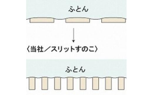 通気性と強度に優れたタテスノコ構造。