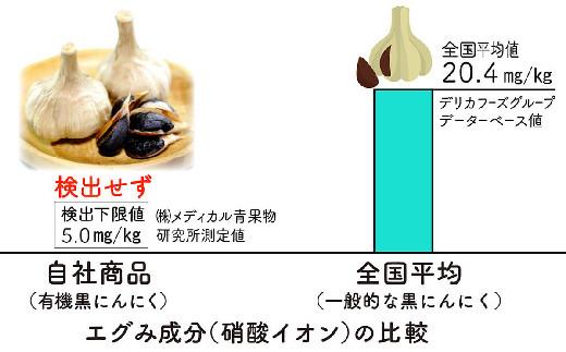 餡に入っている当社の有機黒にんにくはエグミ、苦み成分(硝酸イオン)が検出されないほどスッキリと食べやすいのが特徴です。