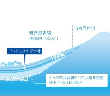 ~富士山の上質なバナジウム天然水で健康的な水分補給の習慣を~