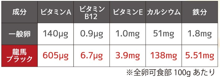 他の卵と比べても栄養価が高い「龍馬ブラック」