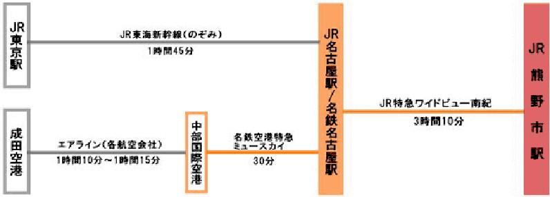 名古屋駅から特急「ワイドビュー南紀号」で熊野市駅まで約3時間