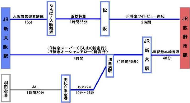 新大阪駅から最短は松阪駅から特急「ワイドビュー南紀」約2時間