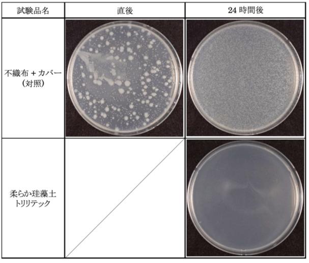 2018年7月25日 一般財団法人 北里環境科学センター抗菌試験結果