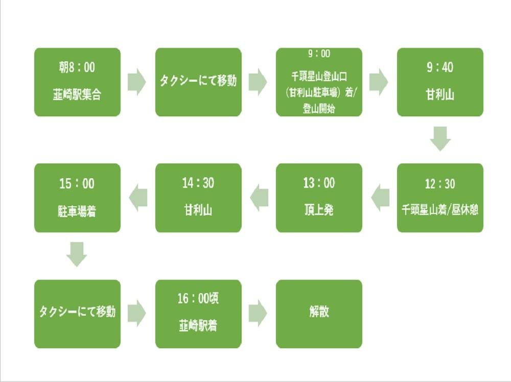 【中級登山:千頭星山】(5月~11月)