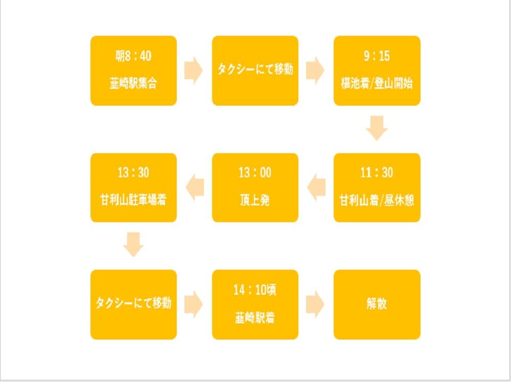 【初級登山:甘利山】(5月~11月)